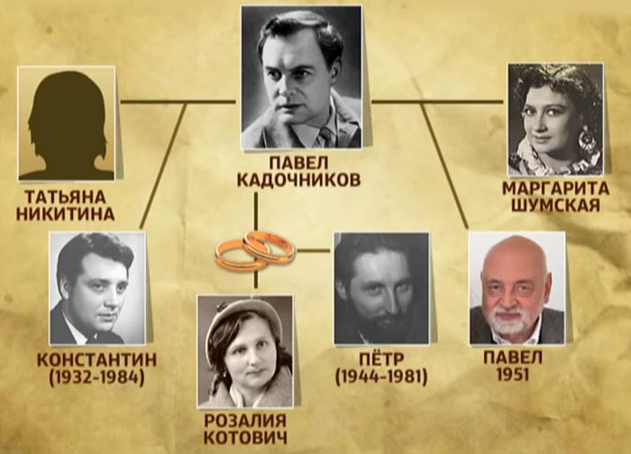 Женщины и дети Павла Кадочникова